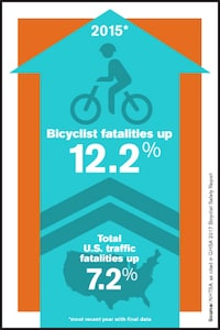 Bicyle Safety Info Graphic